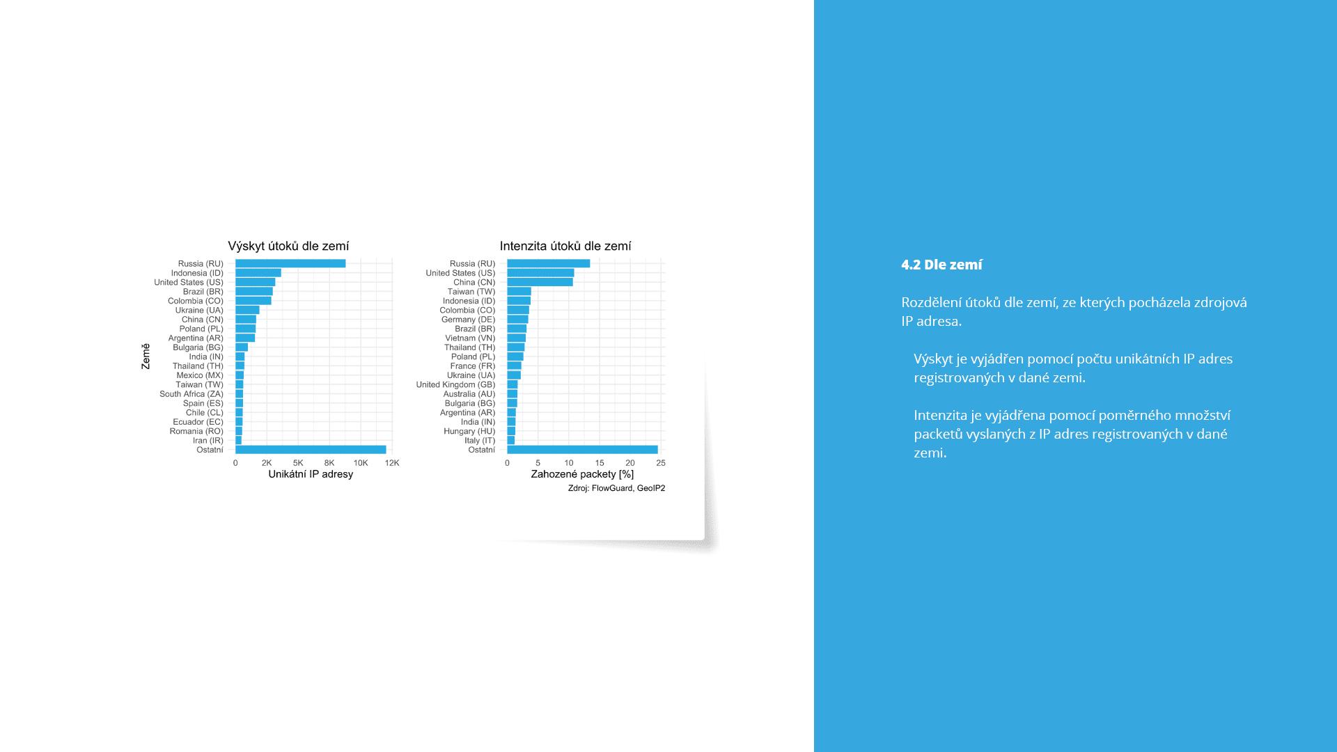 Informace o DDoS útoku dle zemí